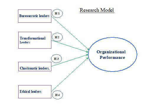 View Of Different Leadership Styles Impact On